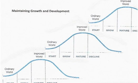 Maintaining Growth and Development